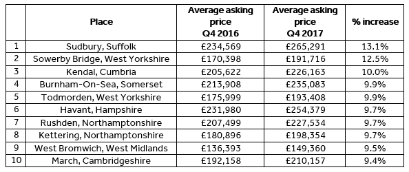 2017's Top 10 highest asking price growth areas